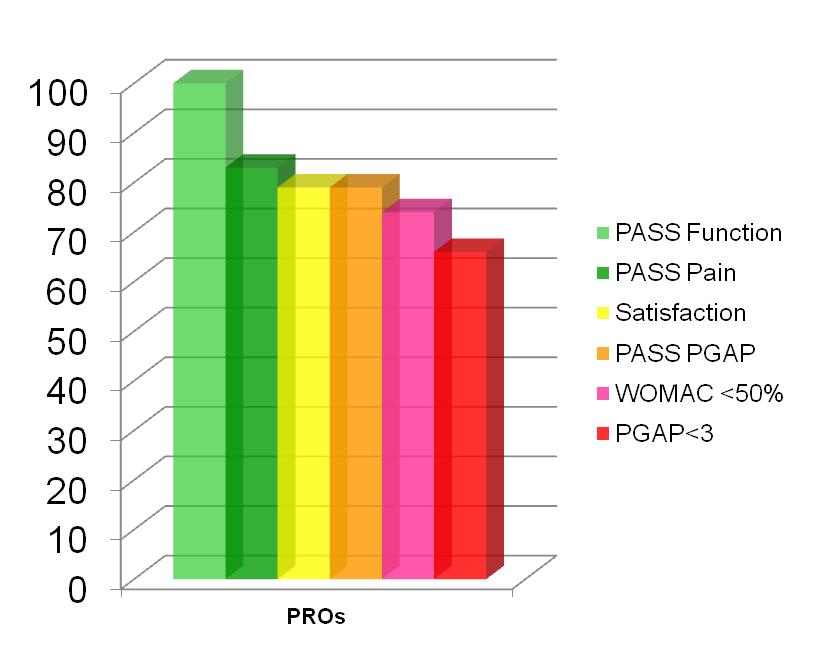 Figure 1 PROs